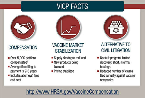 Infographic explaining the National Vaccine Injury Compensation Program