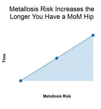 metallosis-risk-hip-replacements
